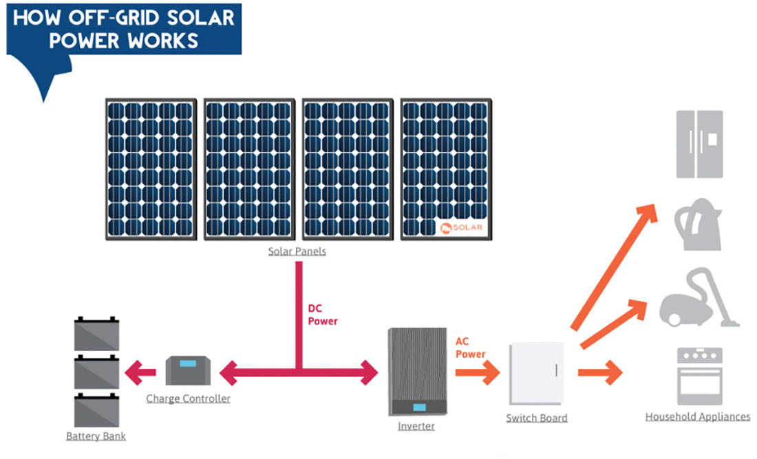 Off the Grid Solar Solutions Provider